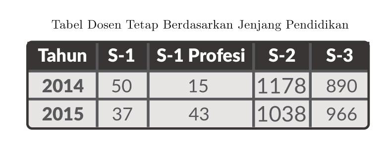 Tabel-Jumlah-Dosen-Berdasarkan-Pendidikan