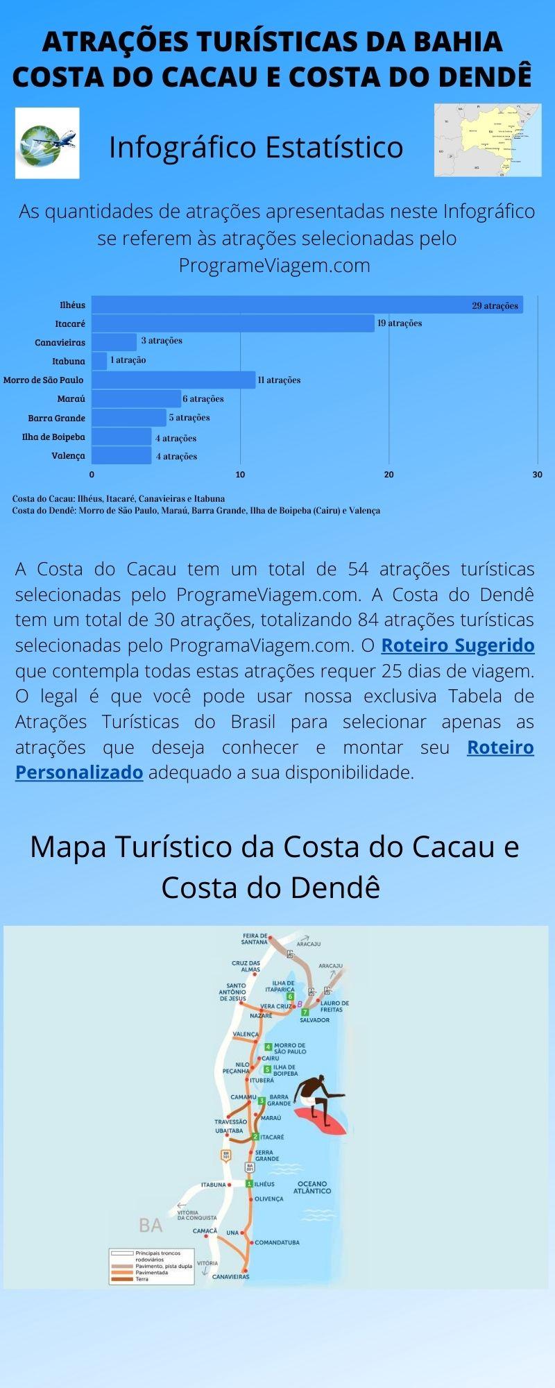 Infográfico Atrações Turísticas da Bahia (Costa do Cacau e Costa do Dendê)1