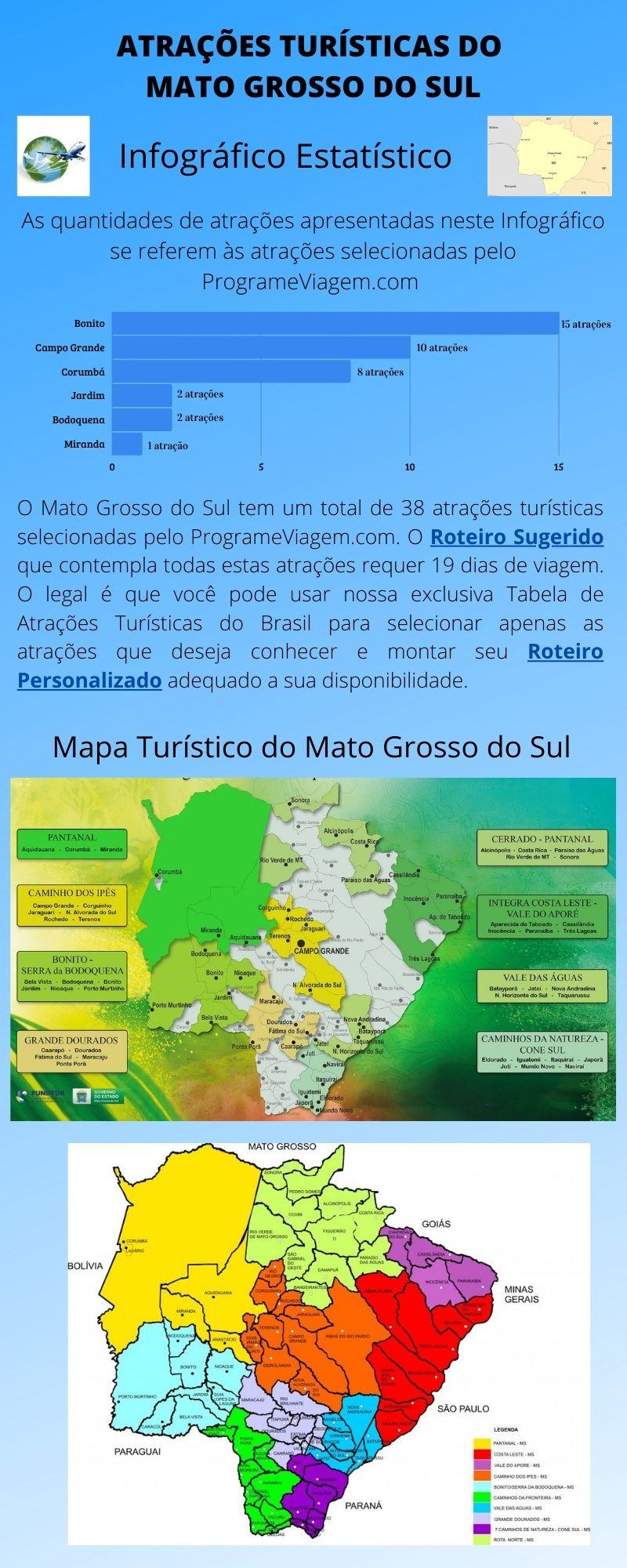 Infográfico Atrações Turísticas do Mato Grosso do Sul