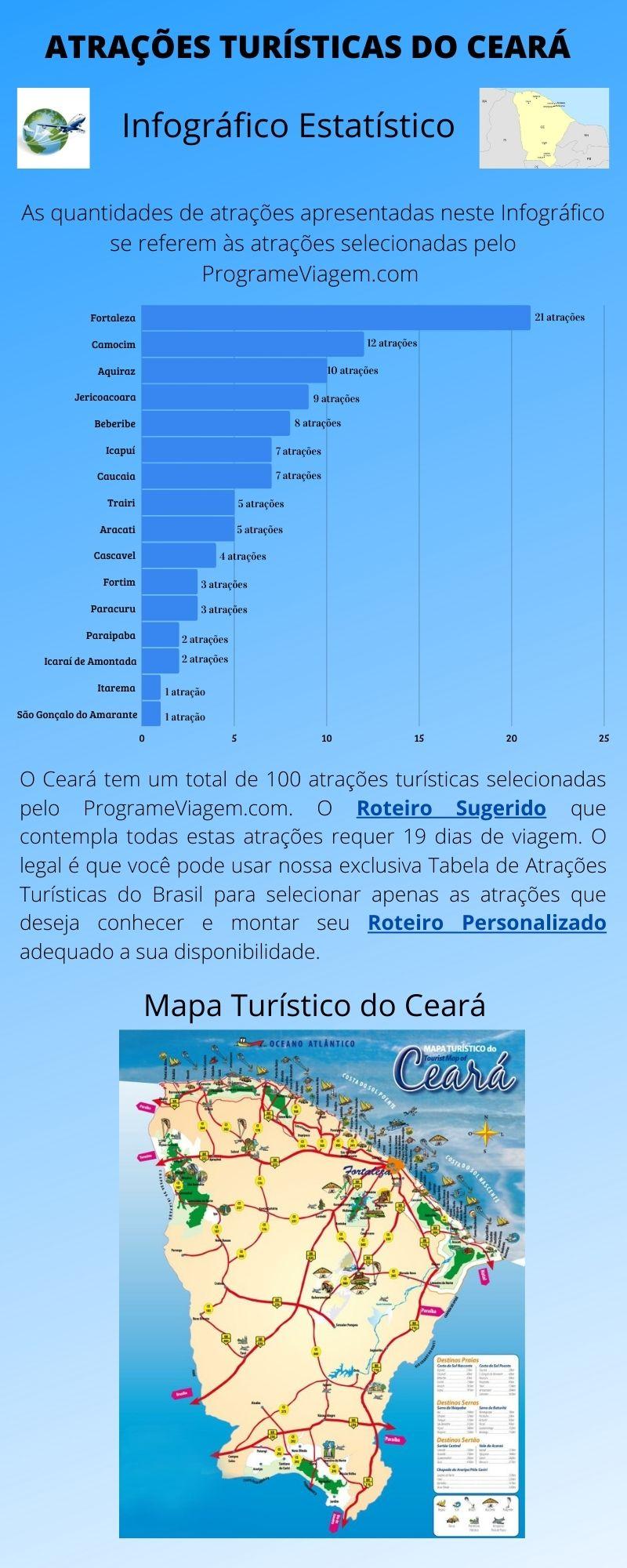 Infográfico Atrações Turísticas do Ceará