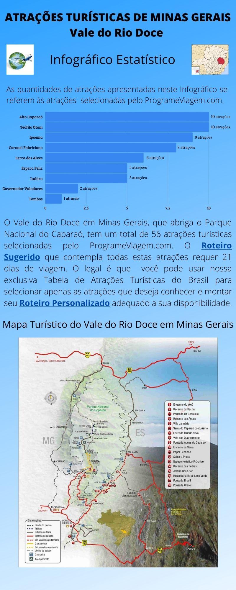 Infográfico Atrações Turísticas de Minas Gerais (Vale do Rio Doce)
