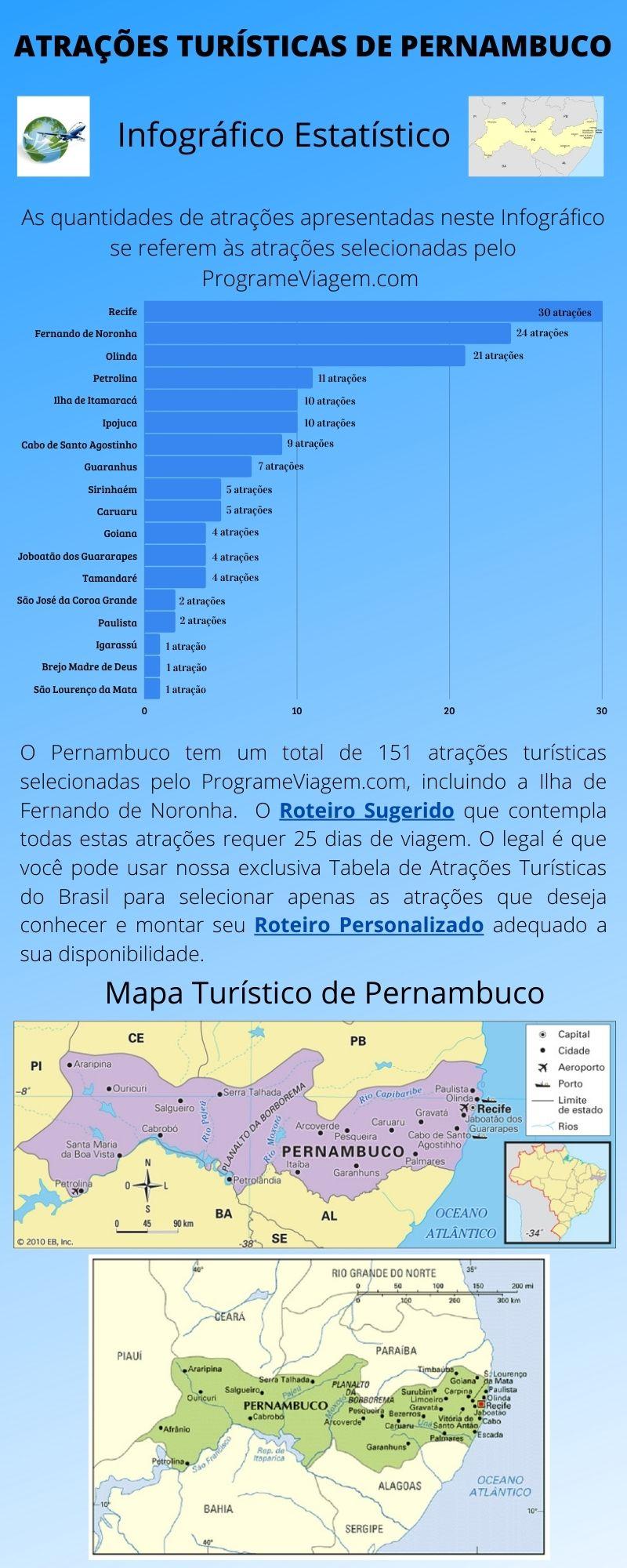 Infográfico Atrações Turísticas de Pernambuco