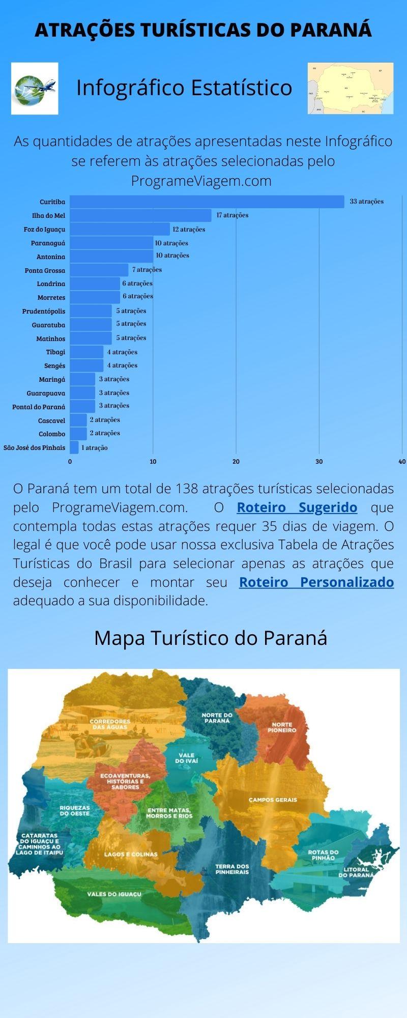 Infográfico Atrações Turísticas do Paraná 1