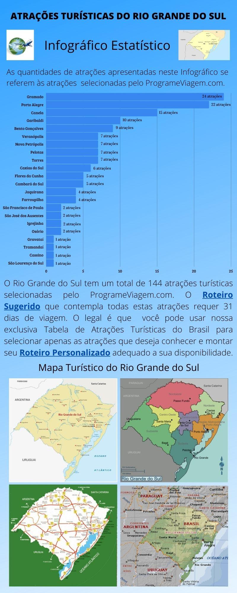 Infográfico Atrações Turísticas do Rio Grande do Sul