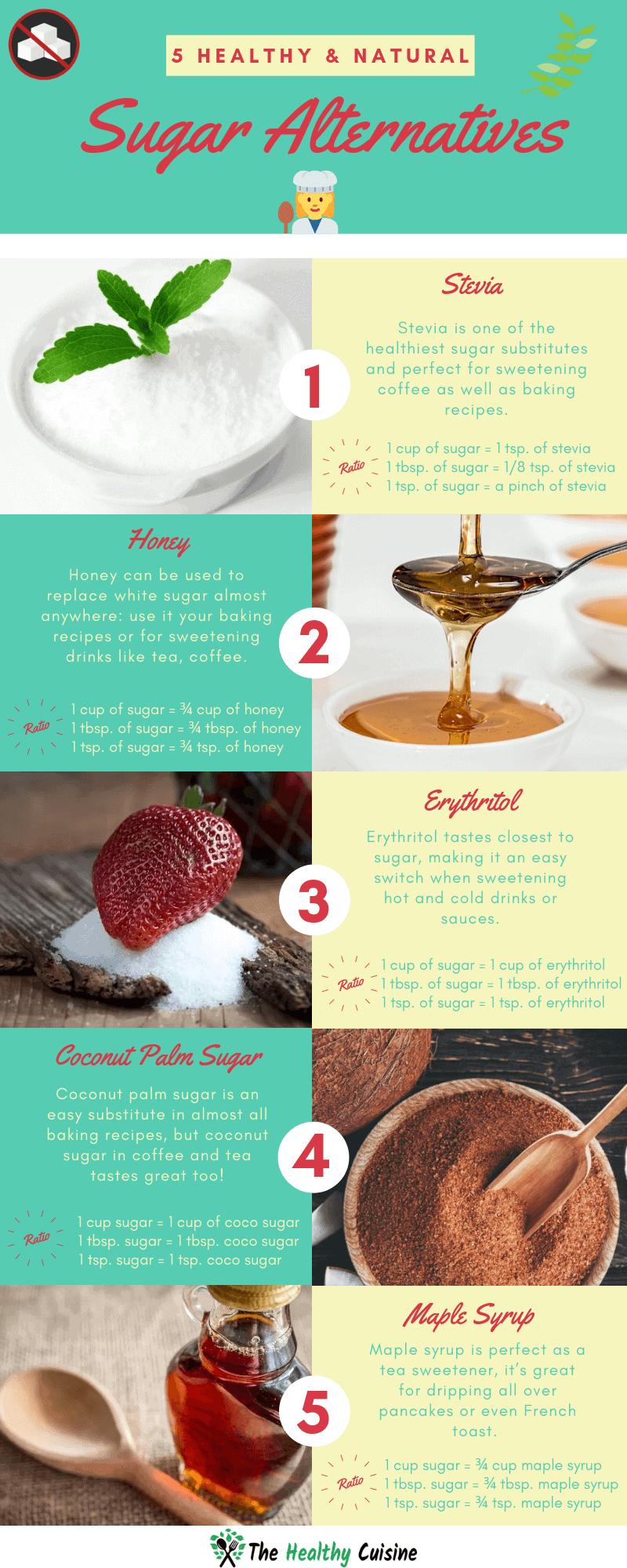 Healthy And Natural Sugar Alternatives Infographic