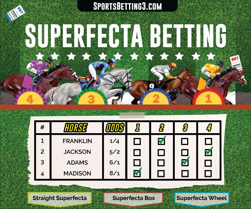 Superfecta Betting Explained