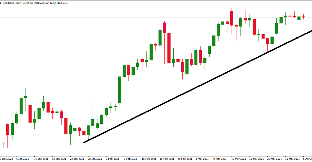 draw upper trendline