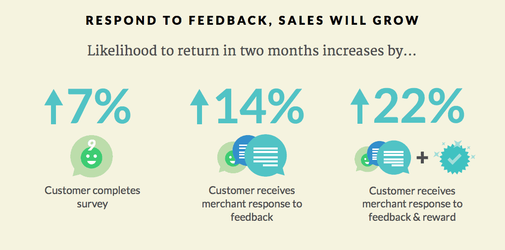 Revenue from responding to feedback
