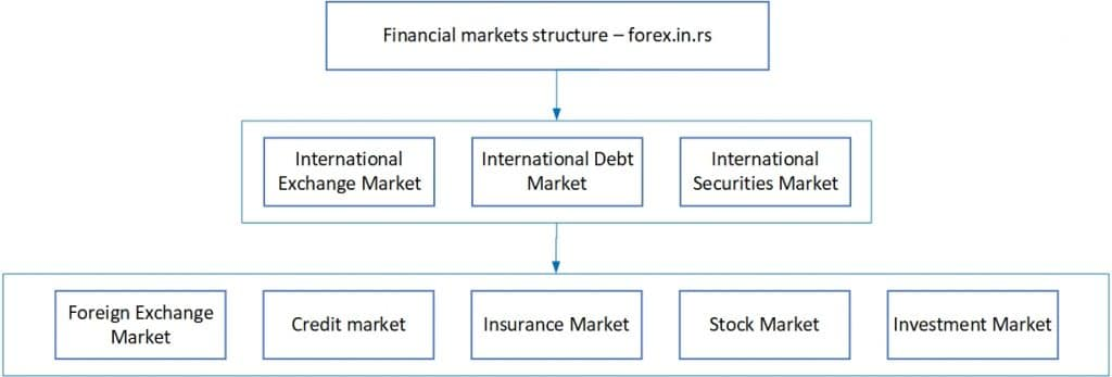 structure of financial market diagram