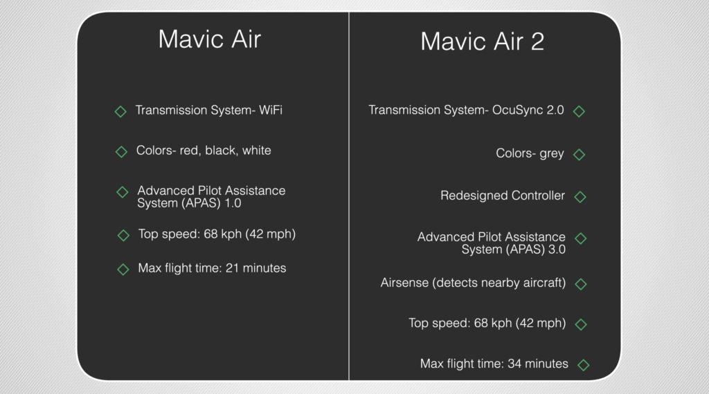 Mavic air 2 vs mavic air