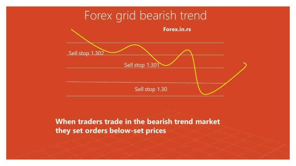 forex grid bearish trend