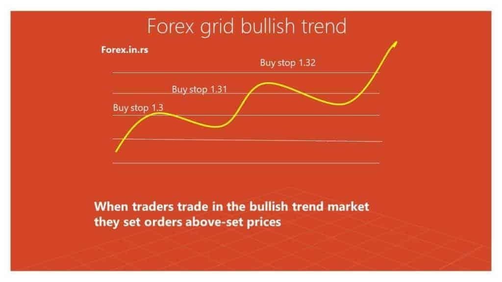 forex grid bullish trend example