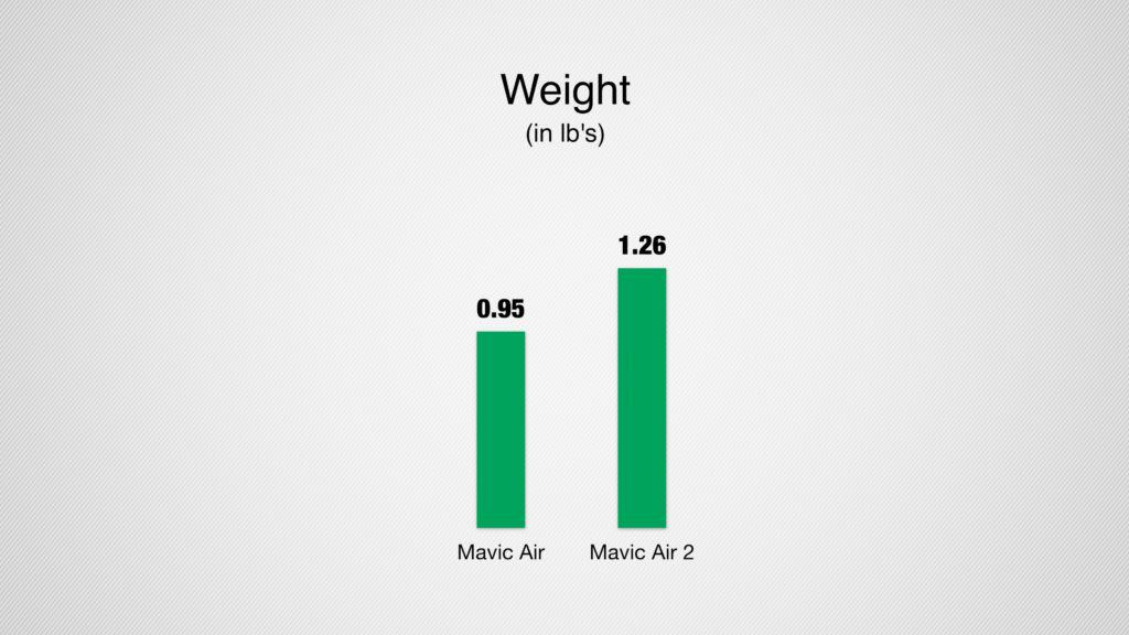 mavic air 2 weight