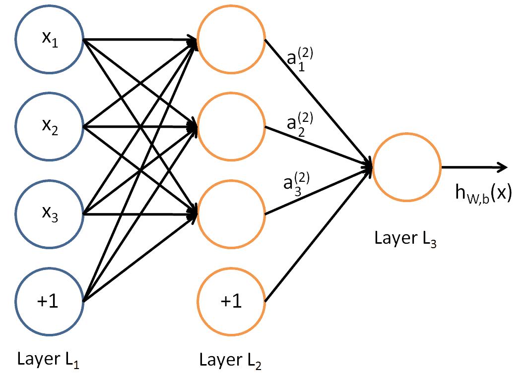 neural network backpropagation
