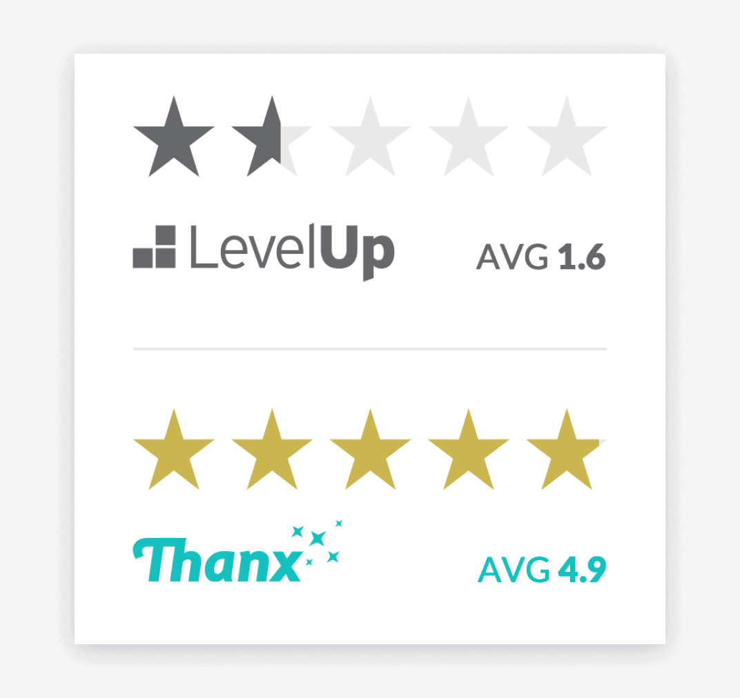 Graphic showing 1.6 avg rating for LevelUp apps vs 4.9 avg for Thanx apps