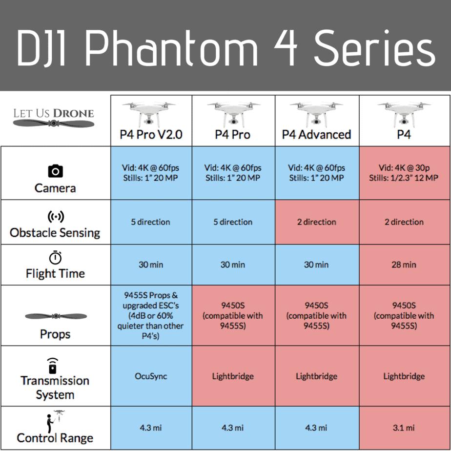 Phantom 4 series