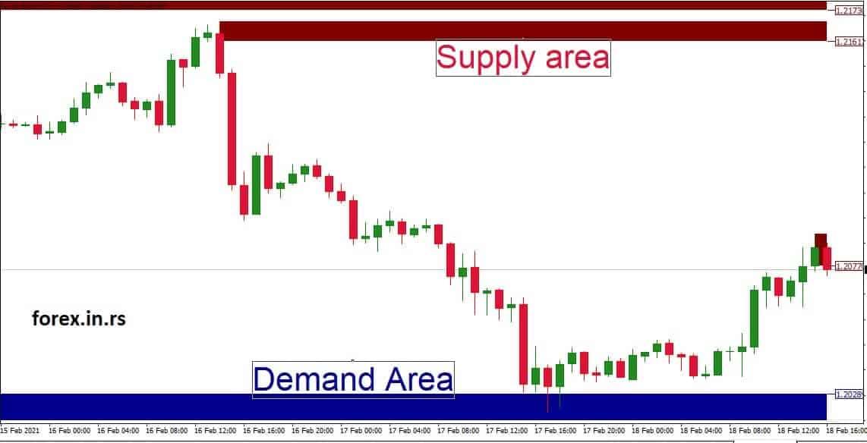 supply demand area forex