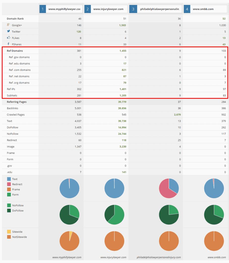 Domain Comparison   Ahrefs