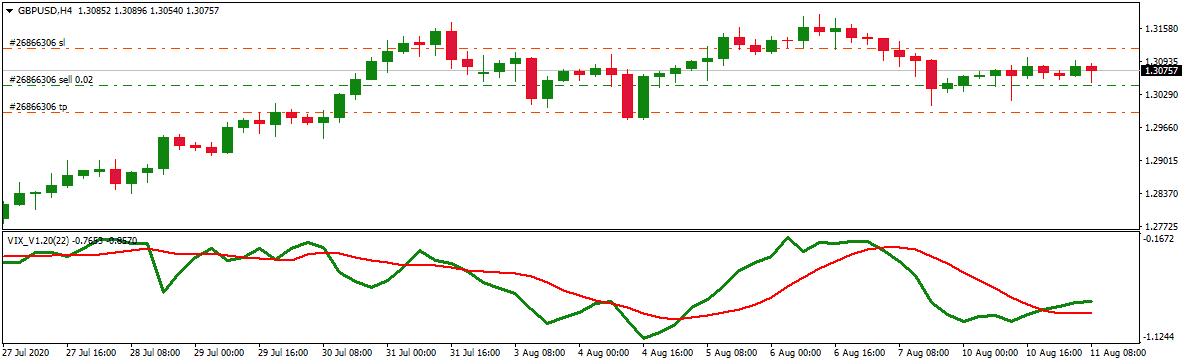 VIX indicator on MT4 chart