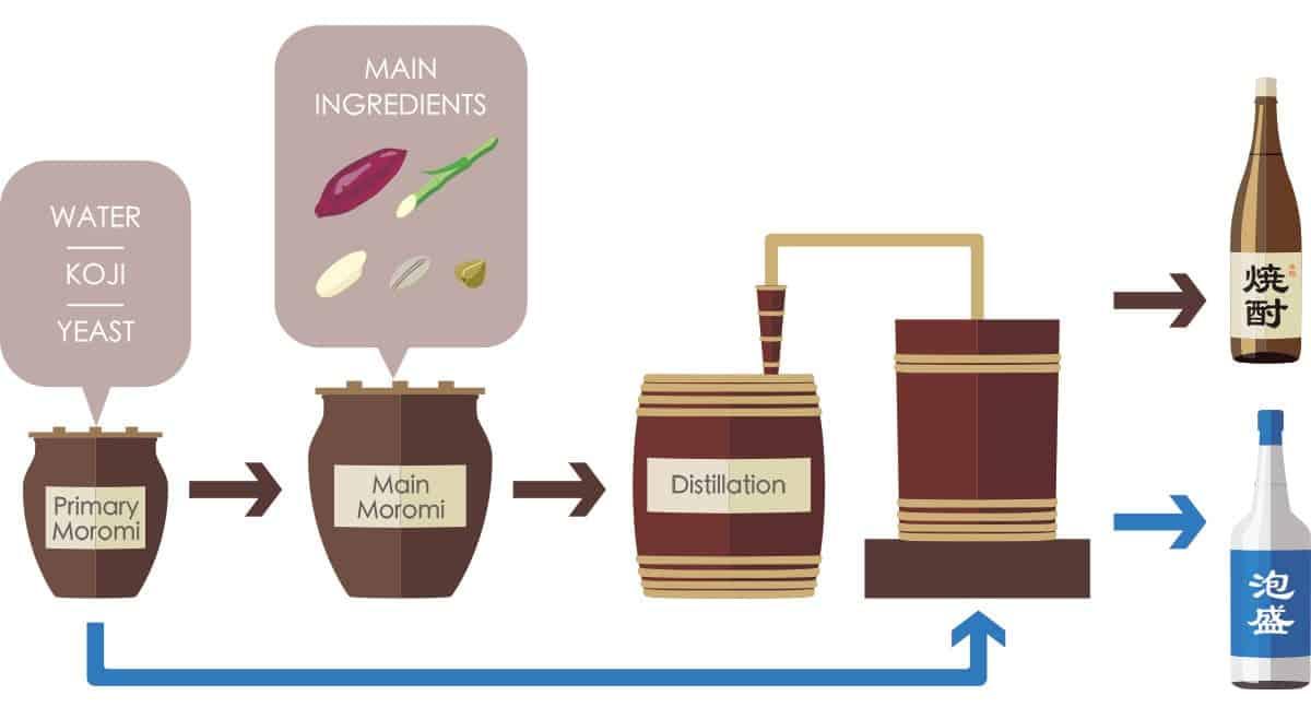 How shochu and awamori are made.