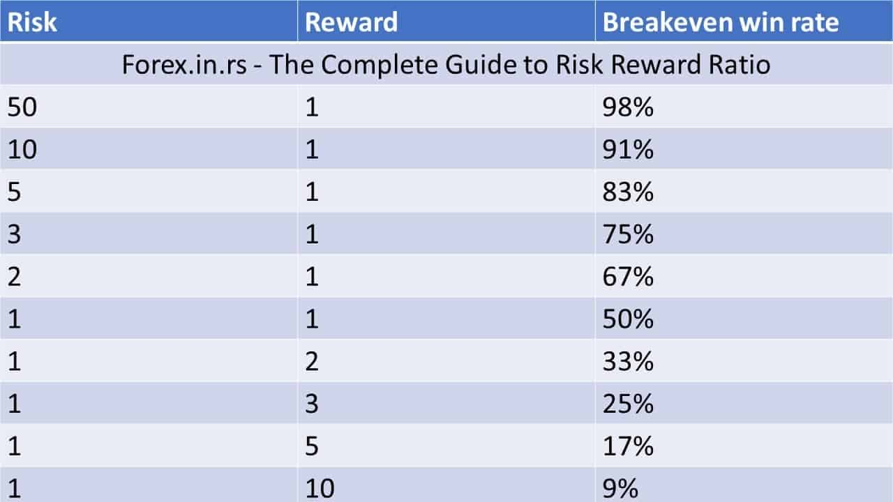 risk reward ratio and winning rate