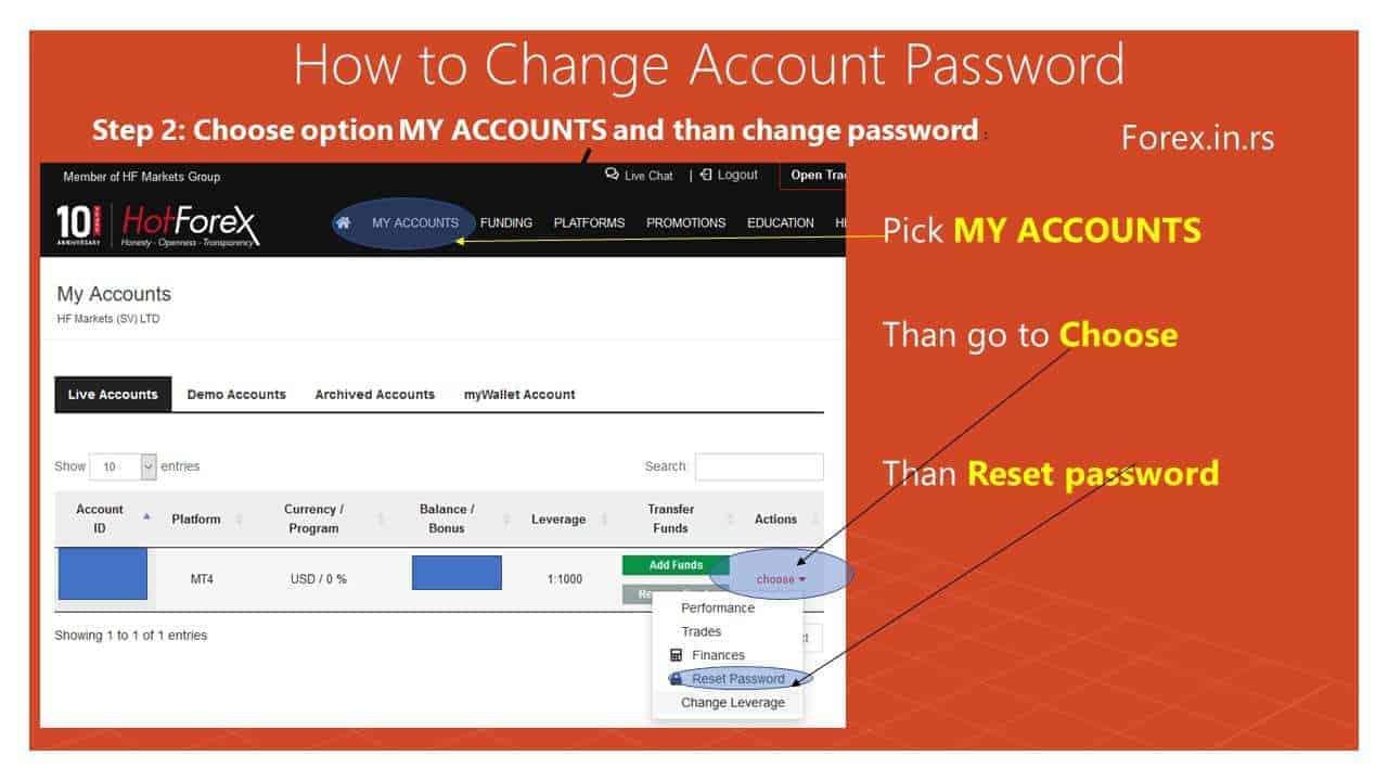 hotforex reset password of mt4 account