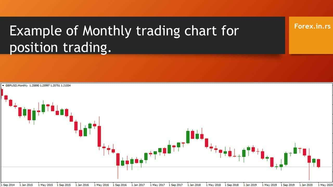 time frame for positional trading monthly