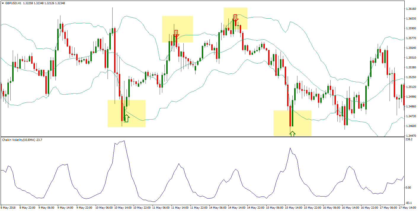 Chalkin volatility indicator and Boolinger bands strategy