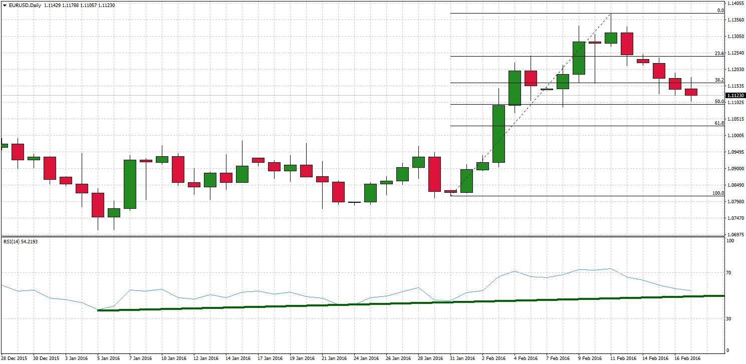 eurusd daily chart February 2016 trading idea