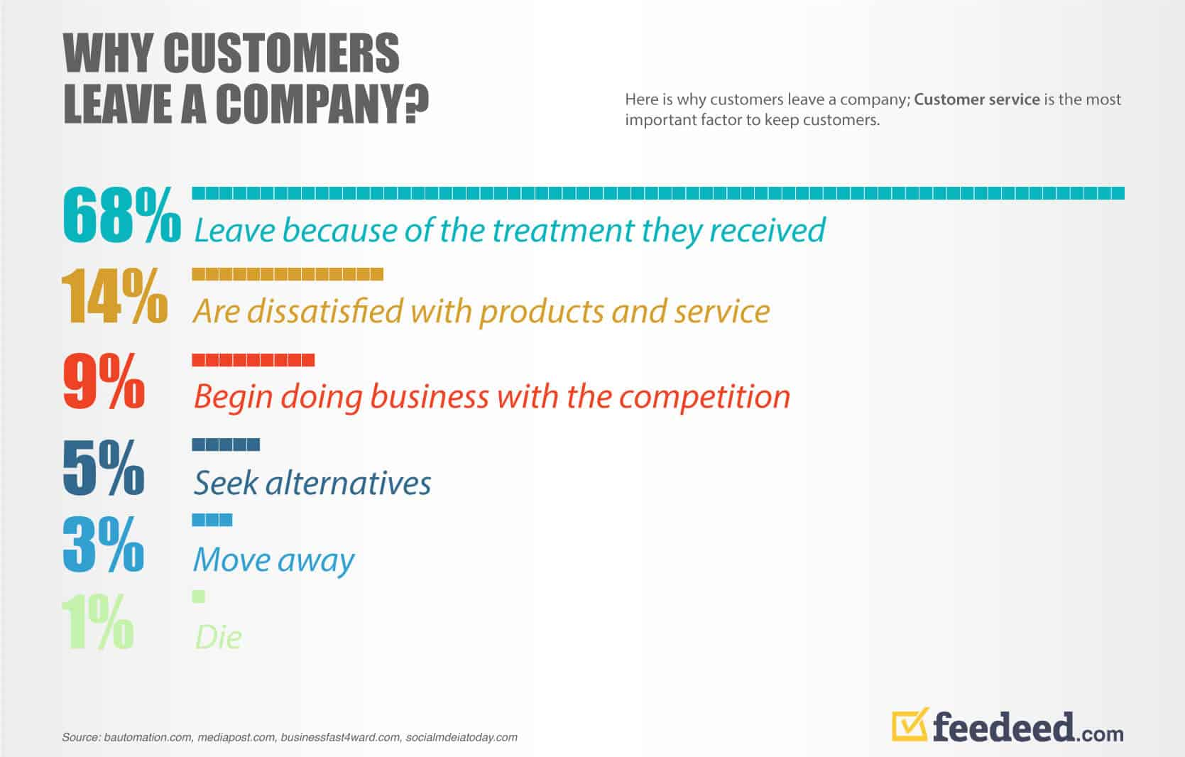 Why Customers Leave