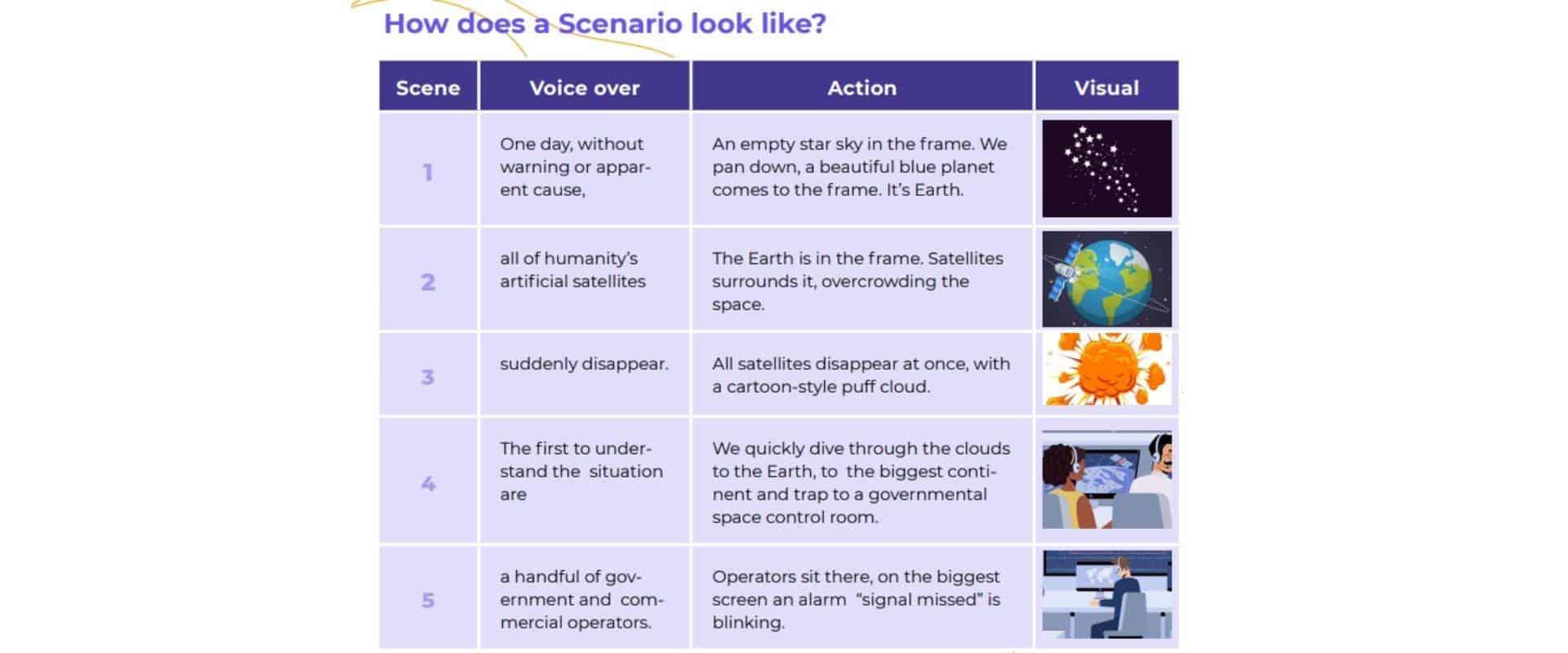 How does scenario look like?