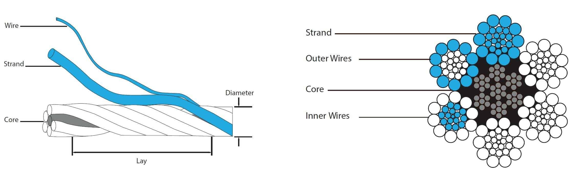 Wire Rope Strands | Ranger Lifting