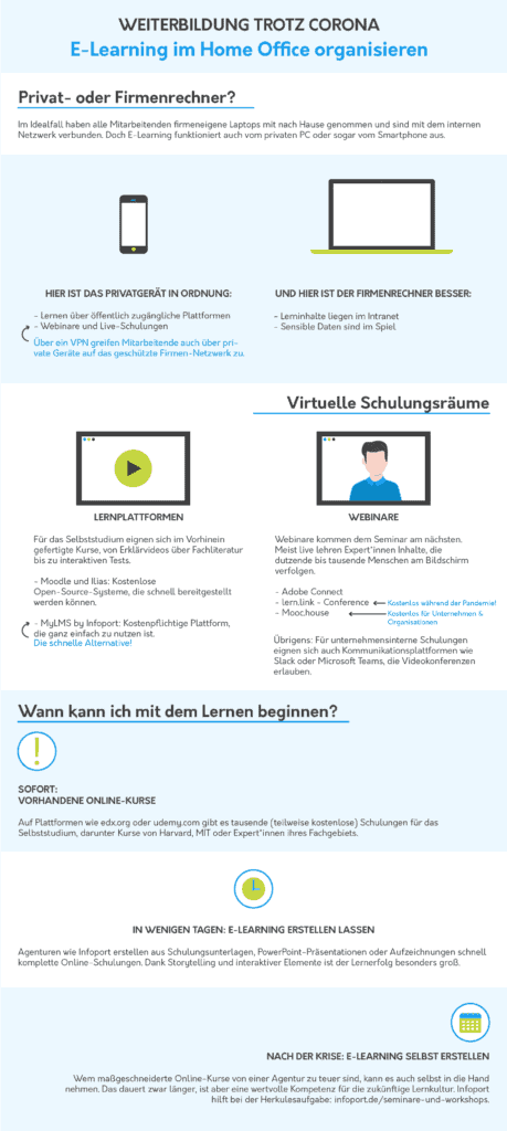 E-Learning im Home Office
