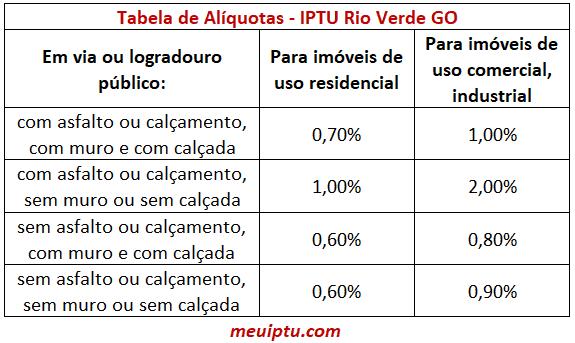 Tabela de Alíquotas IPTU Rio Verde GO