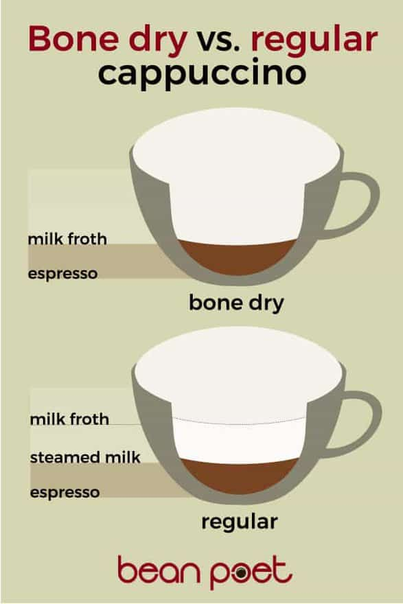 Graphic showin the difference in layering between a bone dry cappuccino and a regular cappuccino
