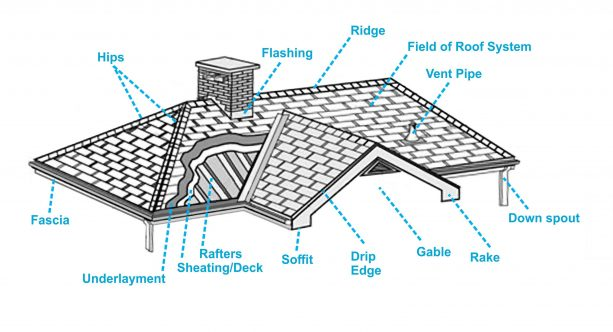 a diagram showing the parts of roof