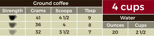 Table containing measurements for 4 cups of coffee