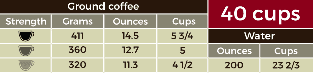 Table containing measurements for 40 cups of coffee