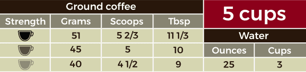 Table containing measurements for 5 cups of coffee
