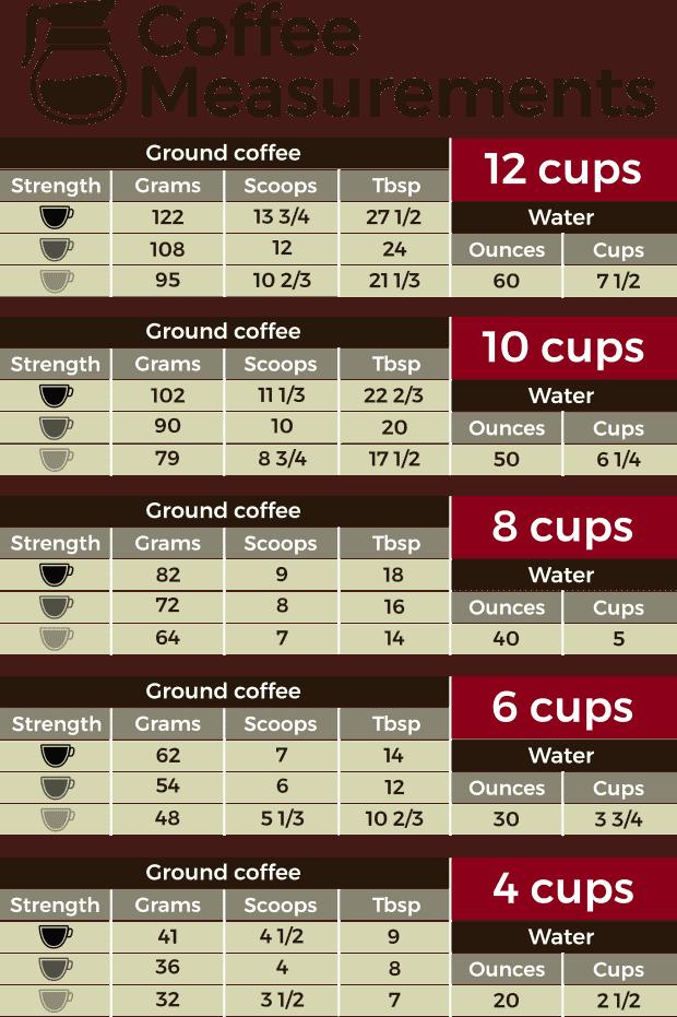 Coffee measurements chart