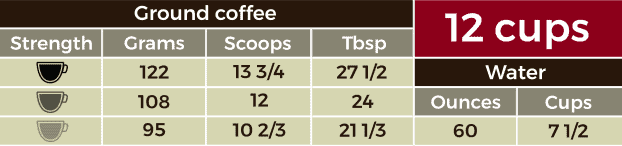 Table containing measurements for 12 cups of coffee