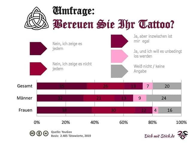 Umfrage: Bereuen Sie Ihr Tattoo?