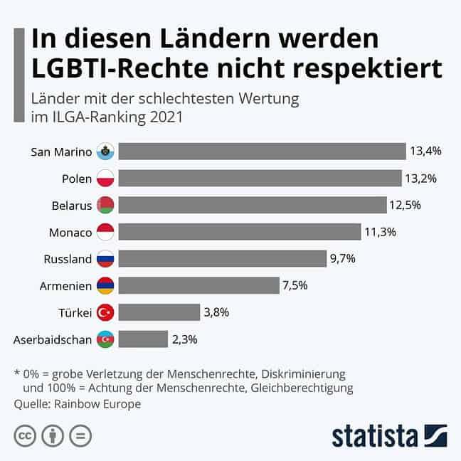 Statistik - wo die LGBTI-Rechte nicht respektiert werden