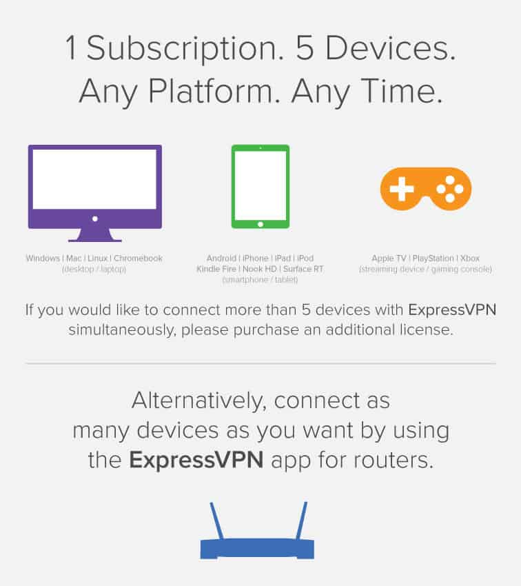 You may connect up to five devices to the VPN at the same time.