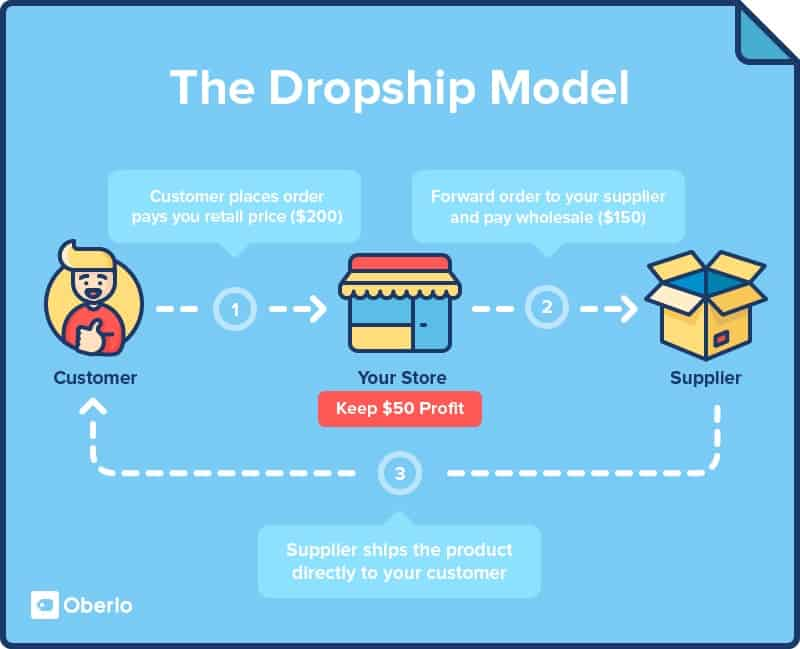 Best Small Business Ideas-Dropshipping