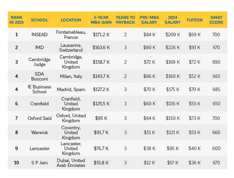MBA Rankings - Why should you care?