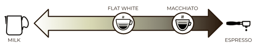 A graphic showing where the flat white and macchiato lie on the milk-to-coffee ratio scale.