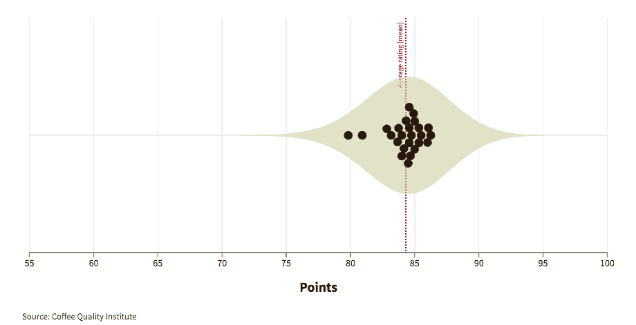 Graphic showing how experts graded coffees from Kenya
