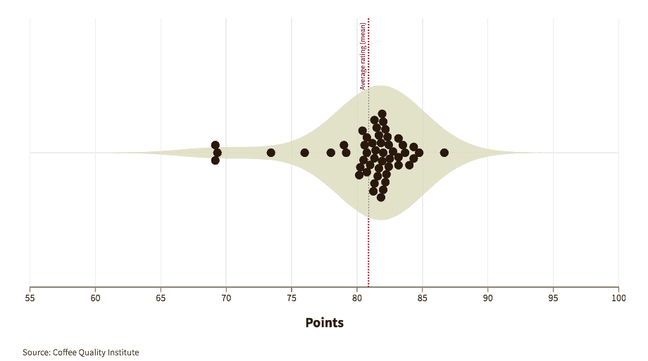 Graphic showing how experts graded coffees from Honduras