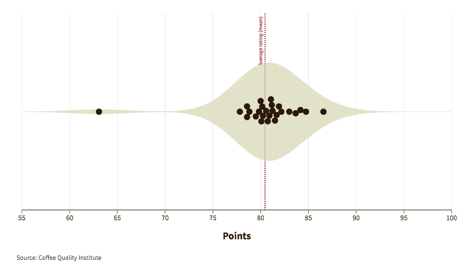 Graphic showing how experts graded coffees from Nicaragua